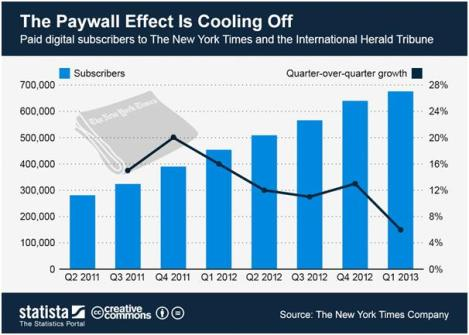 paywalls