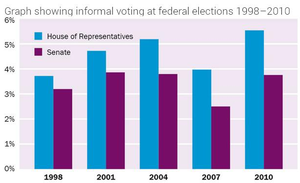 Informal Voting