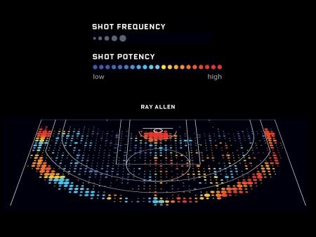 Ray Allen shot chart